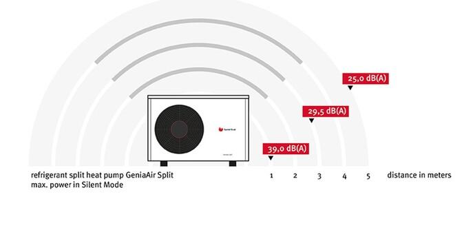 La GeniaAir Split compte parmi les pompes à chaleur les plus silencieuses du marché.